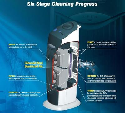 Clean Air Optima CA-366