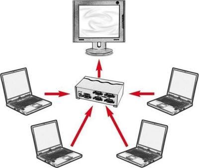 Roline VGA Video Switch 4-way
