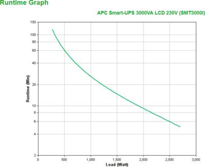 APC Smart-UPS SMT3000I UPS