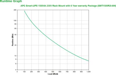 APC Smart-UPS SMT1500R2I UPS