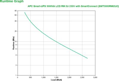 APC Smart-UPS SMT3000RMI2UC