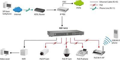 Digital Data Communications FEP-1612