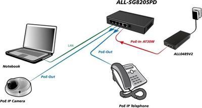 Allnet ALL-SG8205PD
