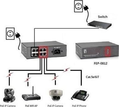 Digital Data Communications FEP-0812