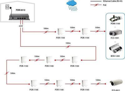Digital Data Communications FSW-0513