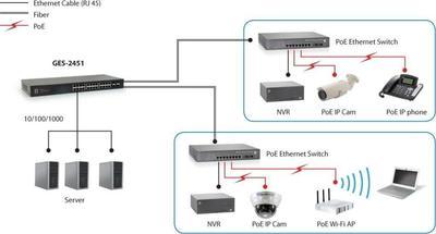 Digital Data Communications GES-2451