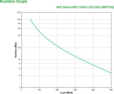 APC Smart-UPS SMT750I